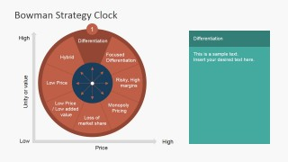 PowerPoint Strategy Clock Differentiation Segment
