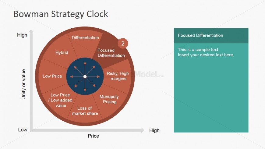 PowerPoint Slide Focused Differentiation Strategy Clock