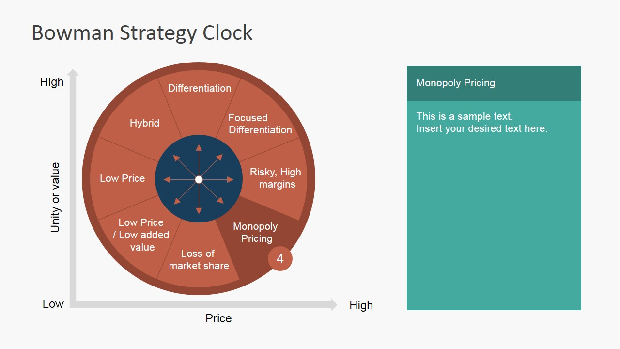 bowmans strategy clock Bowman's strategic clock is a development of michael porters generic strategies, and offers more possible positions with respect to price and customer percieved value of a product.