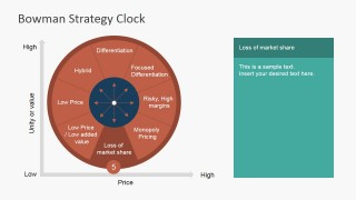 PowerPoint Bowman's Strategy clock Loss of Market Share Segment