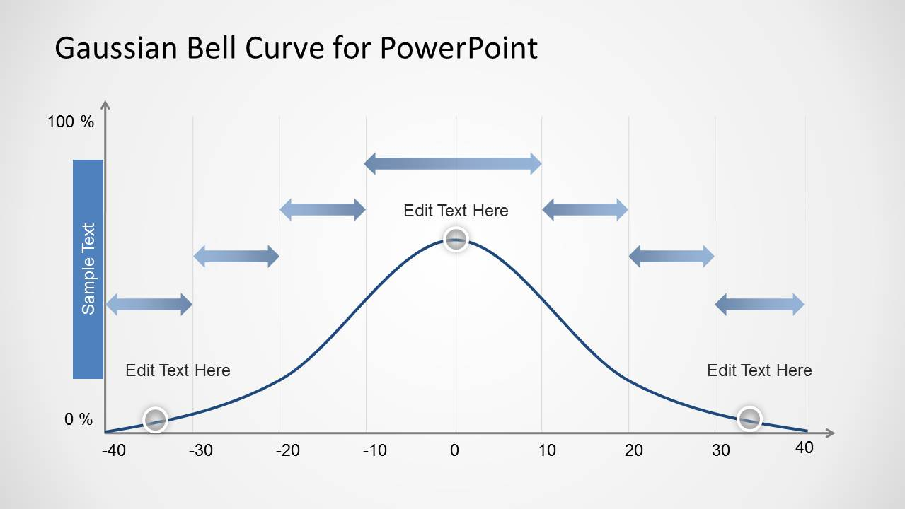 Gaussian Bell Curve Template For Powerpoint With Arrows