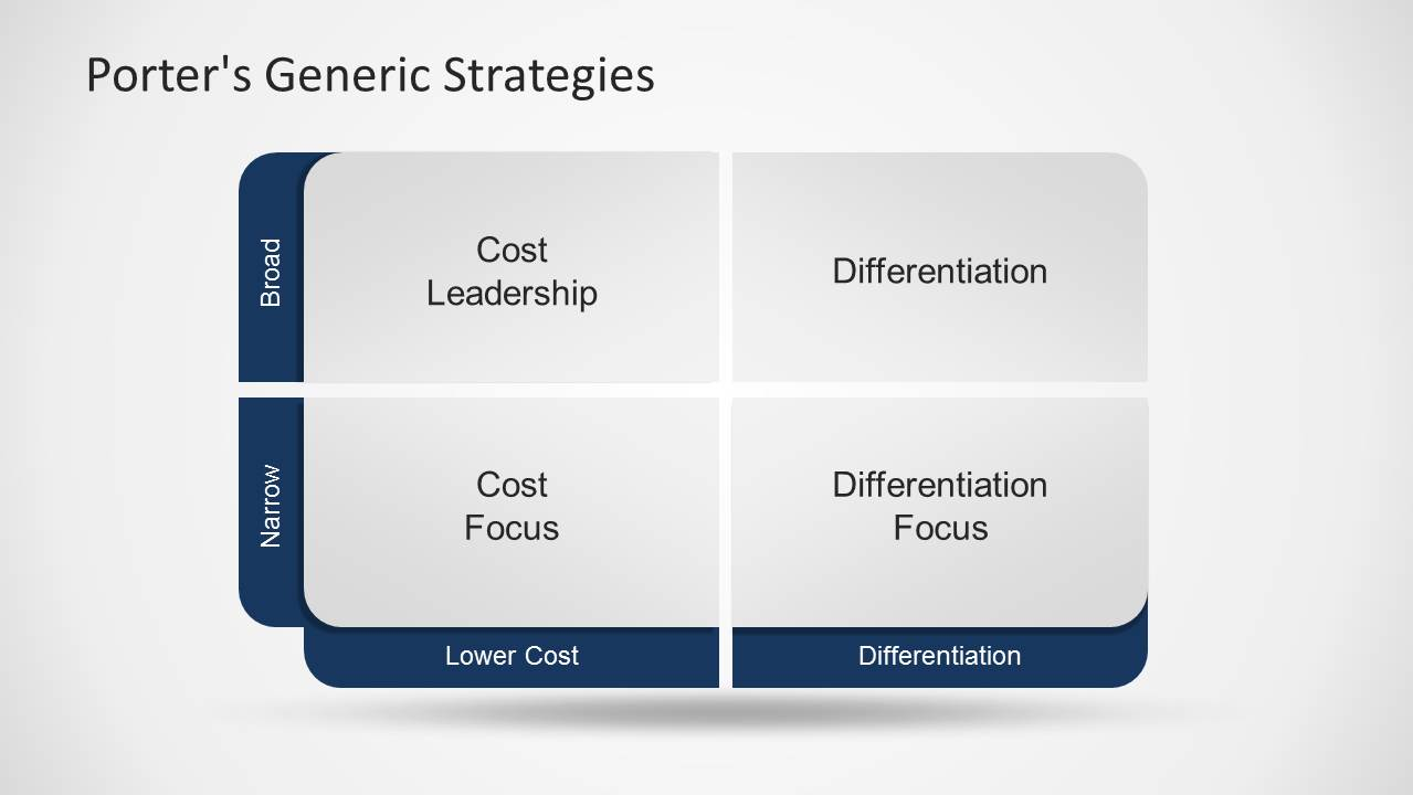 porters generic strategy On porter's model of generic strategies, the horizontal axis is the degree to which a company pursues a low-cost or a differentiation strategy it's important to note this isn't an either/or decision.