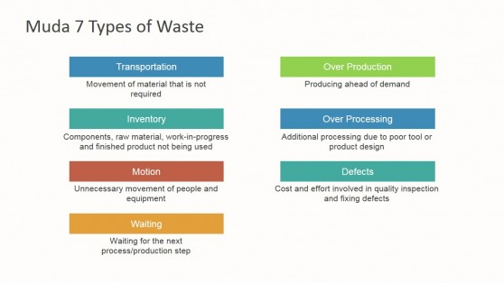 Toyota Production System Seven Muda Waste Types