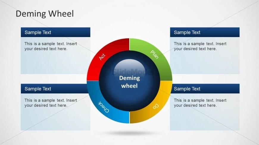 Plan Do Check Act PowerPoint Slide Deming Wheel