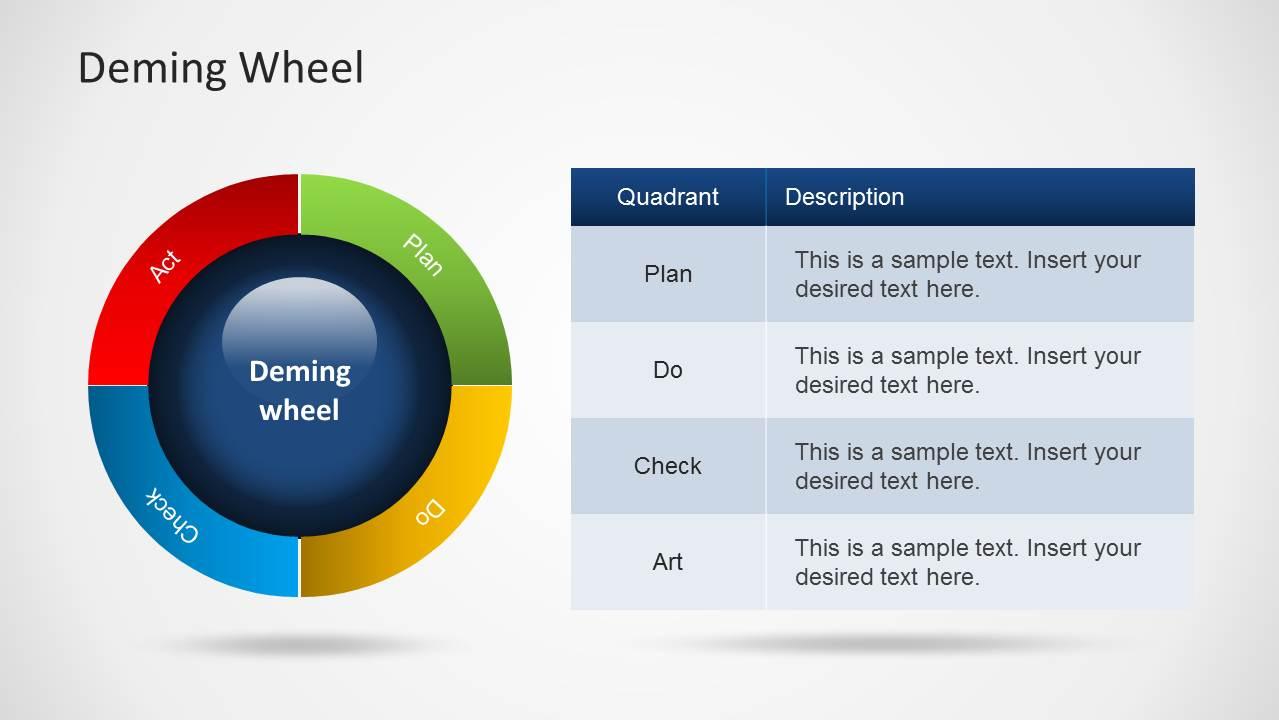 Deming wheel diagram template for powerpoint slidemodel deming wheel plan do check act powerpoint diagram deming wheel powerpoint template maxwellsz