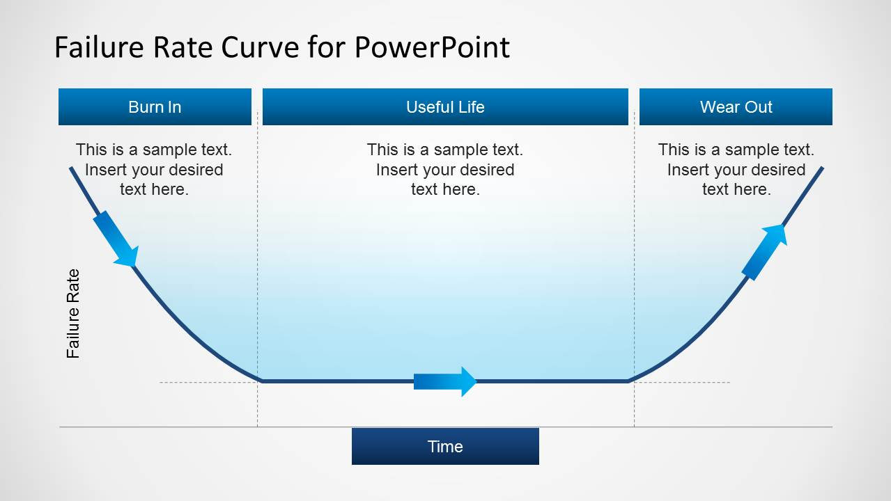 Failure Rate Curve Template For Powerpoint Slidemodel