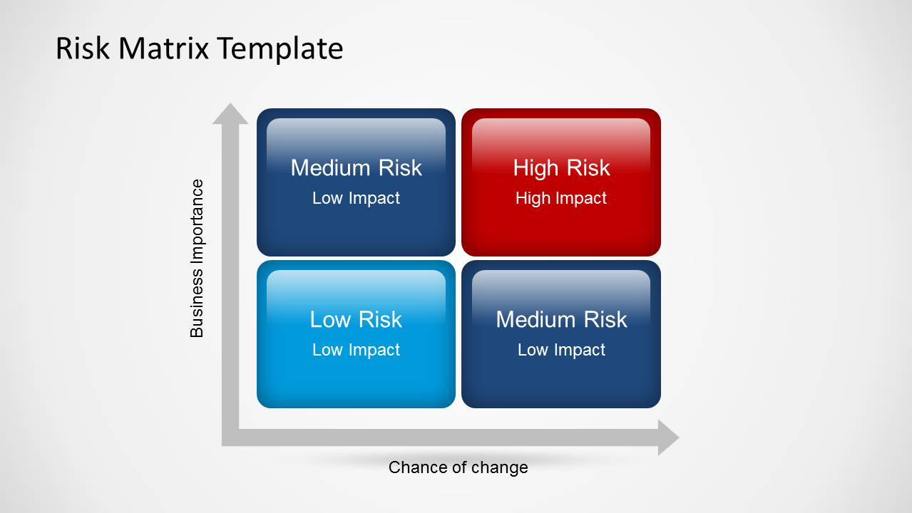 risk matrix powerpoint template slidemodel