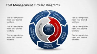Cost Management Circular Diagram with 2 Levels