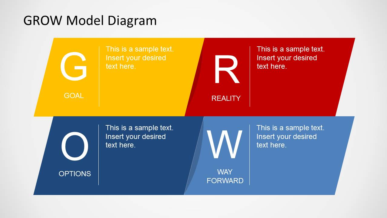 grow model The grow model is one of the most widely used methods for coaching, problem solving and goal setting through a process of four steps ( g oal, reality, options, and will) the grow model.
