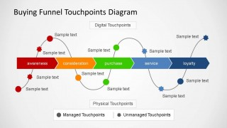 Buying Funnel Touchpoint Diagram