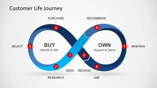 Infinity Loop Representing Customer Lifecycle Journey