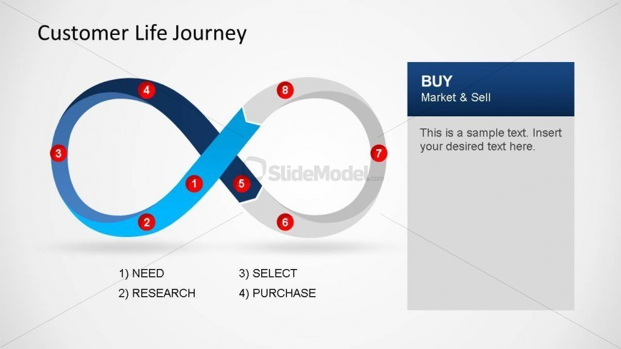 Customer Lifecycle journey infinity loop Buy Section