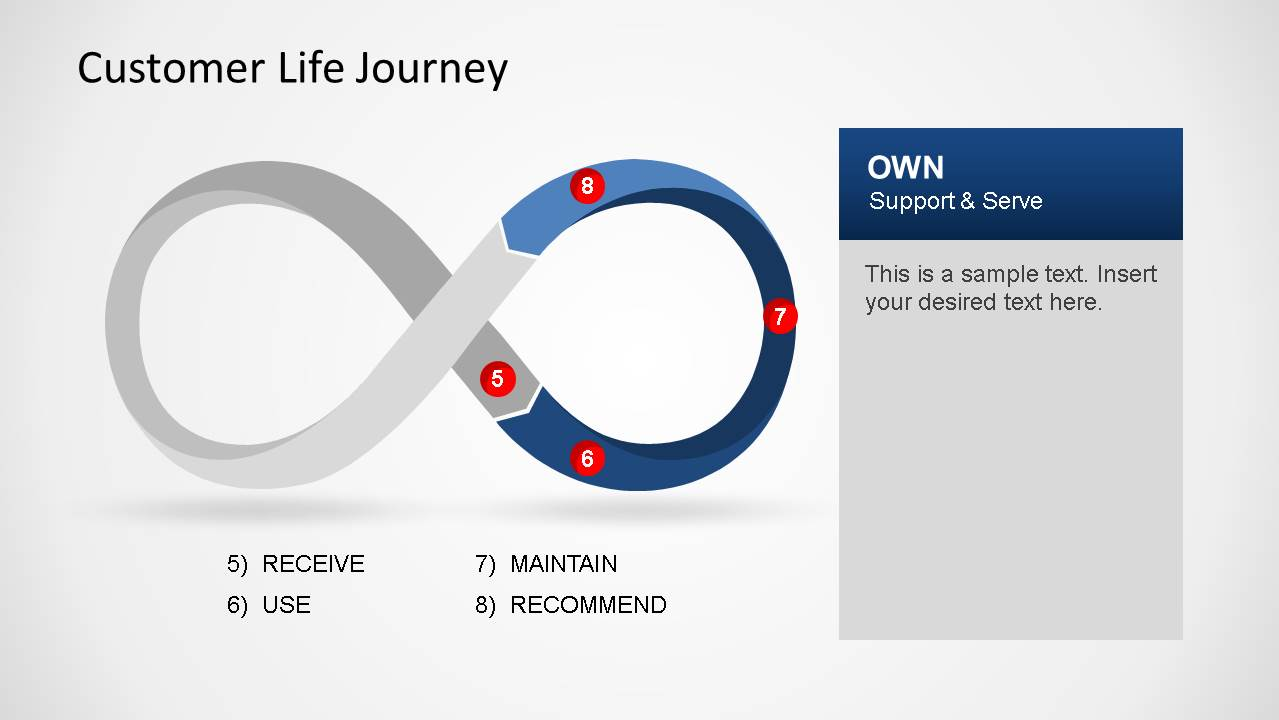Infinity Loop Customer Life Journey Diagram Own Section