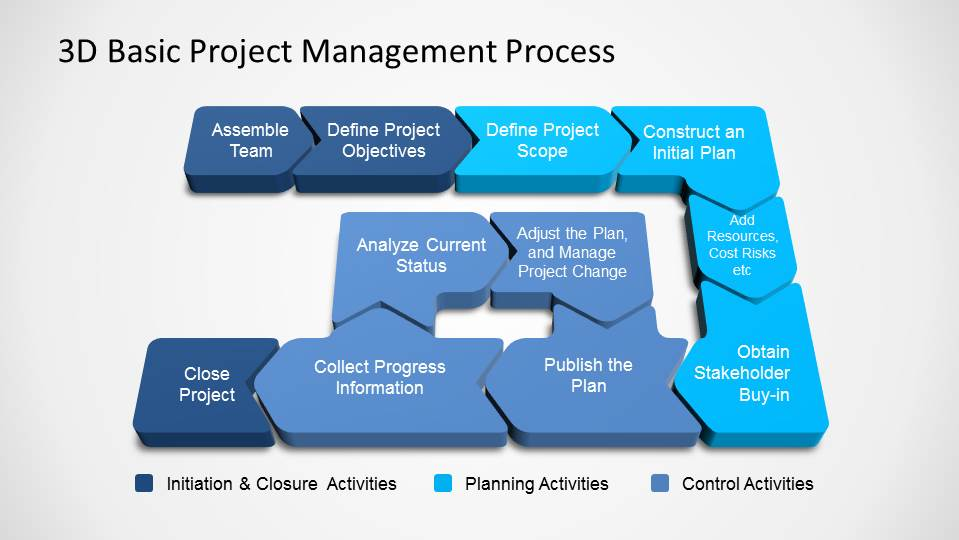 3D Basic Project Management PowerPoint Process