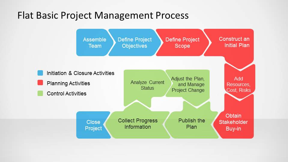 flat basic project management powerpoint diagram, Presentation templates