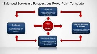 Balanced Scorecard Perspectives Slide