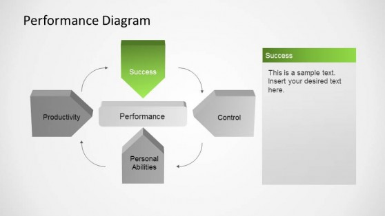 Success Factor of Performance Management Diagram