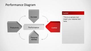 Control Indicator of Performance Diagram