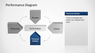 Personal Abilities Factor of Performance Management Diagram