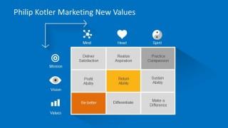 Analysis Matrix of Kotler New Values of Marketing