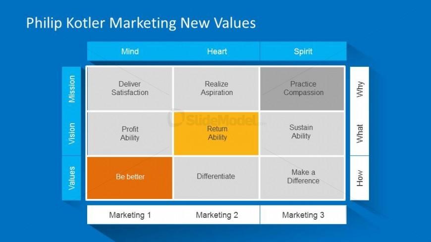 marketing plan format by kotler Use demand metric's marketing plan presentation template to create an effective marketing plan presentation  use demand metric's marketing plan presentation template to create an effective.