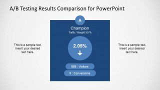 A/B Testing Metrics results for Champion Sample