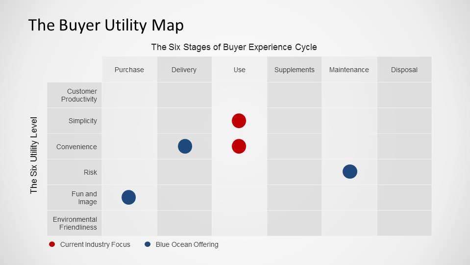 blue ocean buyer utility map tool
