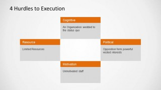 Blue Ocean Strategy Four Hurdles to Execution PowerPoint Model