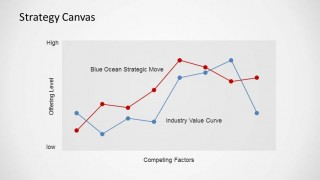 Blue Ocean Strategy PowerPoint Strategy Canvas