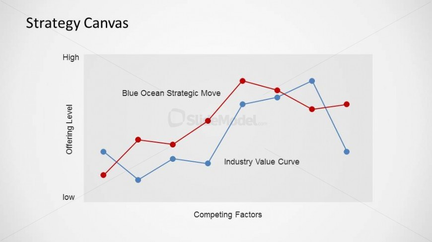 Bos strategy canvas powerpoint diagram slidemodel blue ocean strategy powerpoint strategy canvas pronofoot35fo Choice Image