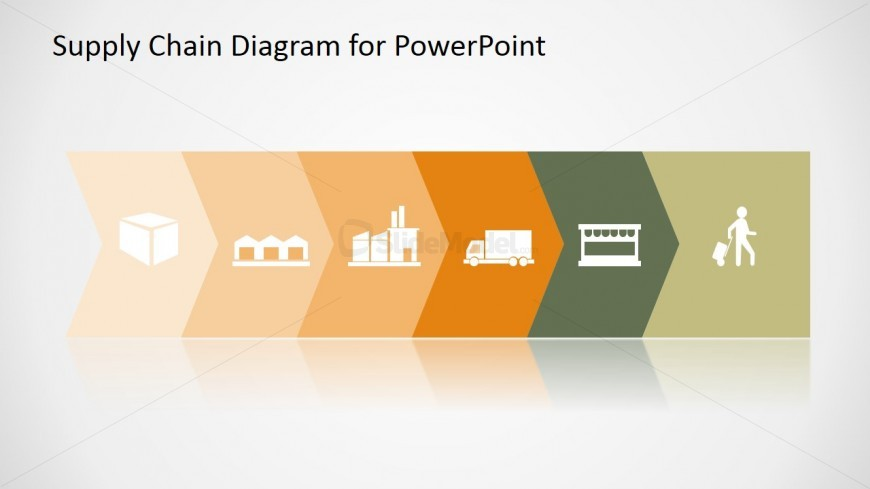 process design supply chain powerpoint ops 571 Ops/571 process designs and supply chains, pt 2 create an ms powerpoint presentationin which you evaluate the current state of the process you selected in week two and summarize the proposed future state.