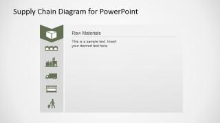 Inventory Logistics And Procurement Description