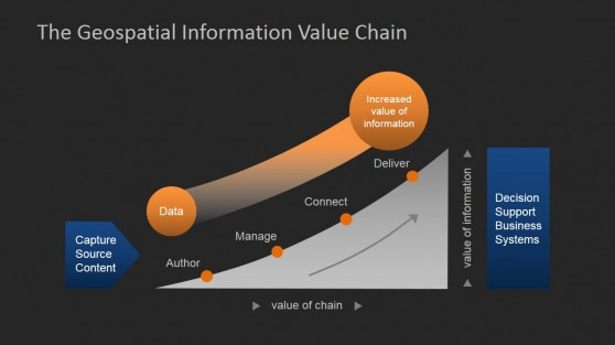 Value Chain for Geospatial Analysis