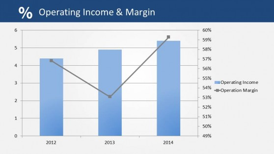 Operating Income Compared to Operating Margin PowerPoint Slide