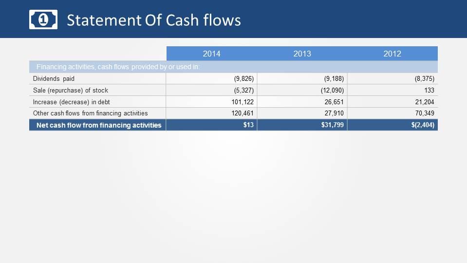 Statement of Cash Flows Financing Activities