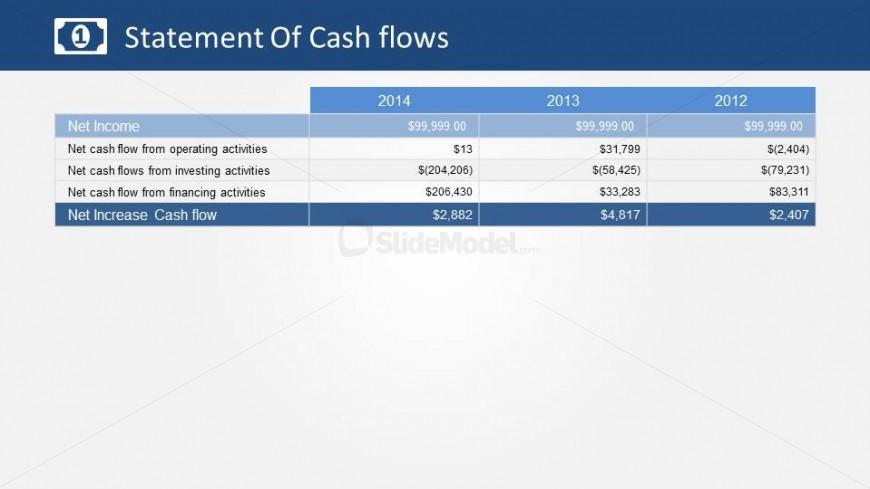 Cash flow statement summary of Net Increase/Decrease of Activities