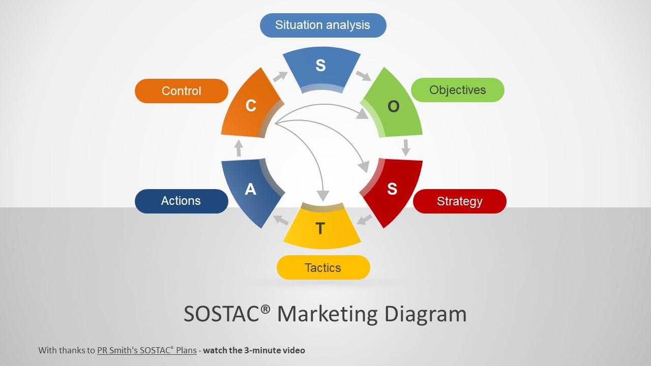 Sostac 174 Marketing Diagram For Powerpoint Slidemodel
