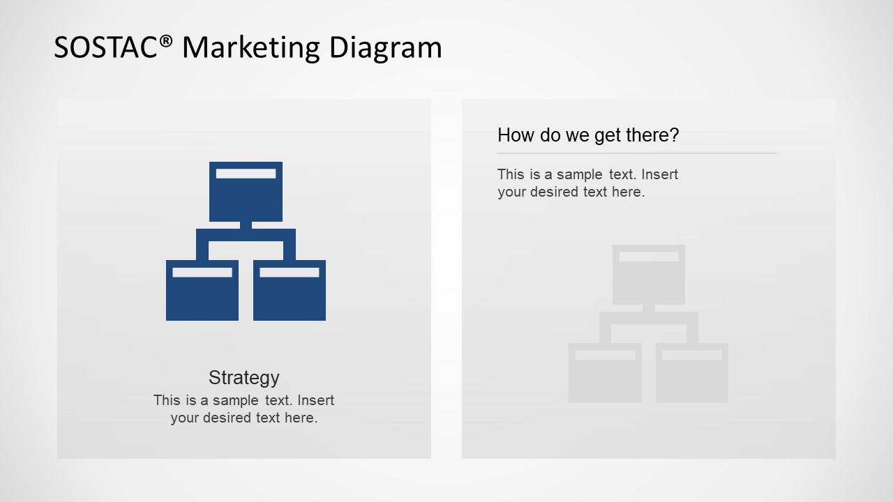 SOSTACT Model Strategy Slide Design