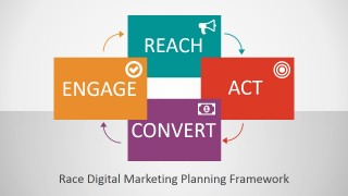 RACE Framework for Digital Marketing PowerPoint Template