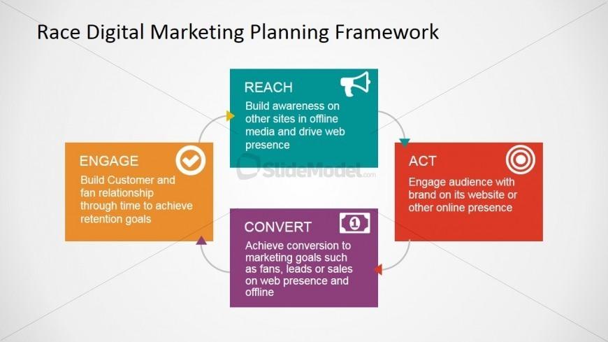 RACE Framework for Digital Marketing PowerPoint Diagram - SlideModel