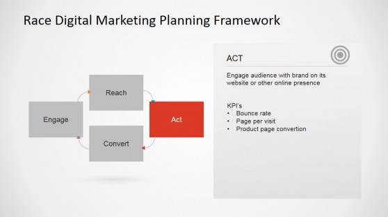 Act Upon Visitors Step Marketing Plan Descriptive Slide