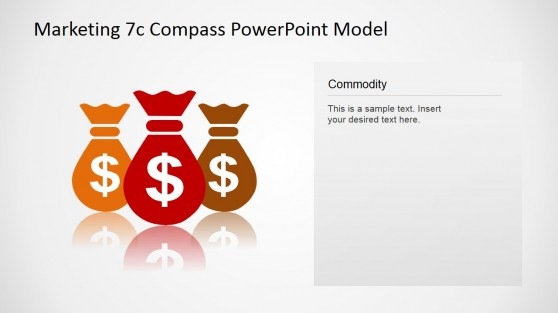 7Cs Compass Marketing Model Commodity Concept