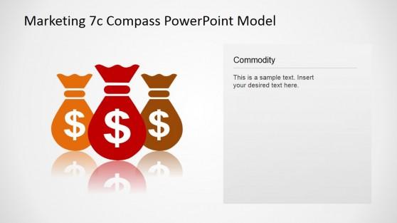 7Cs Compass Marketing Model Commodity Concept