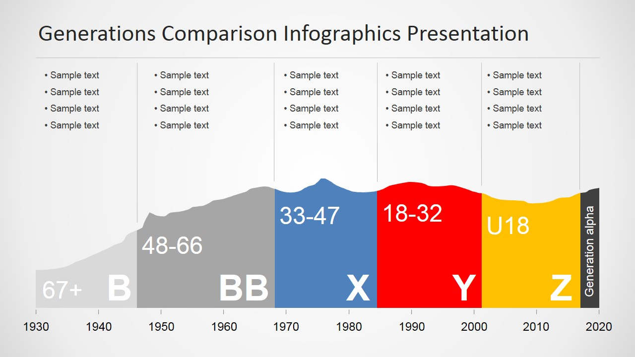 Generations Comparison Infographic Chart For PowerPoint - SlideModel