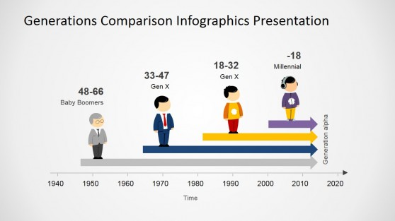 Generations Comparison Chart for PowerPoint