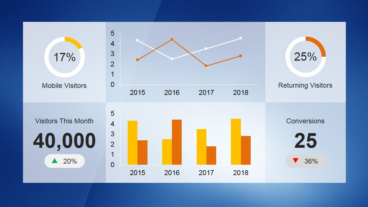 KPI Dashboard Template For PowerPoint With Data Driven Charts As KPIs