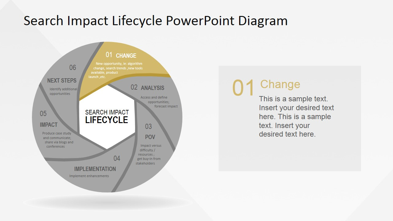 Change Stage Description SEO Life Cycle Diagram - SlideModel