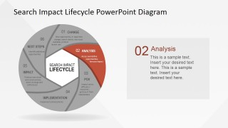 SEO Impact Lifecycle Analysis Stage