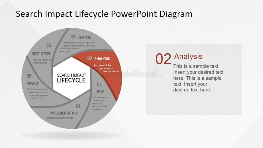 SEO Impact Lifecycle Analysis Stage