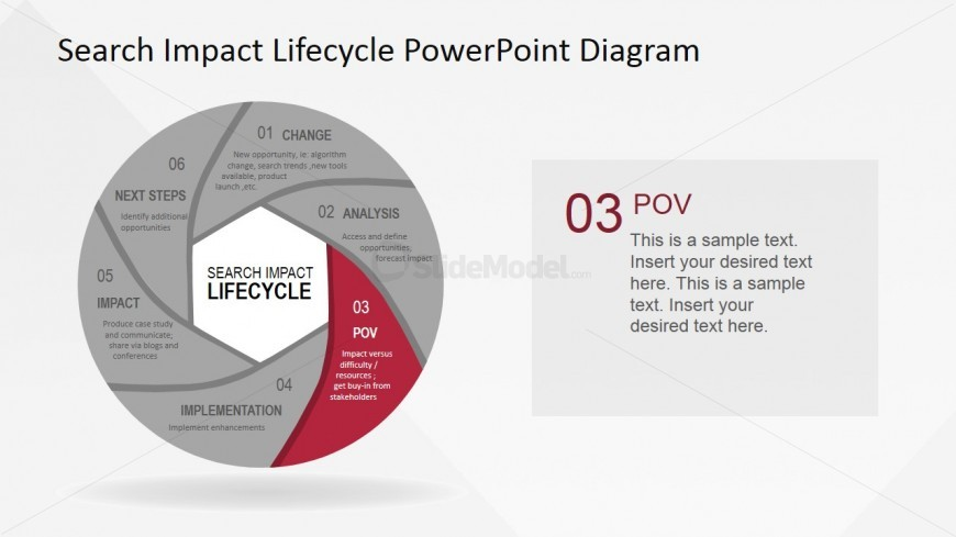 PowerPoint Search Impact Lifecycle Diagram POV Stage